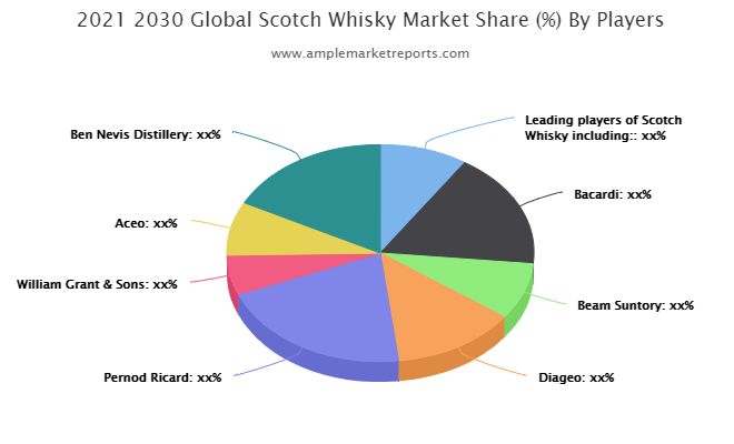 Europe - Scotch Whisky Revenue by Countries