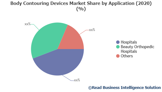 Body Contouring Devices market size, Body Contouring Devices market share, Body Contouring Devices market trends, Body Contouring Devices market, Readmarketresearch, Body Contouring Devices