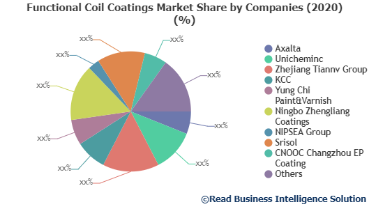 Functional Coil Coatings market size, Functional Coil Coatings market share, Functional Coil Coatings market trends, Functional Coil Coatings market, Readmarketresearch, Functional Coil Coatings