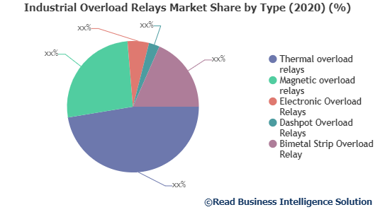 global Industrial Overload Relays market by Application, global Industrial Overload Relays Market by rising trends, Industrial Overload Relays Market Development, Industrial Overload Relays market Future, Industrial Overload Relays Market Growth, Industrial Overload Relays market in Key Countries,Industrial Overload Relays Market Latest Report, Industrial Overload Relays market SWOT analysis,Industrial Overload Relays market Top Manufacturers,Industrial Overload Relays Sales market, Readmarketresearch, Industrial Overload Relays