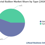 global Industrial Rubber market by Application, global Industrial Rubber Market by rising trends, Industrial Rubber Market Development, Industrial Rubber market Future, Industrial Rubber Market Growth, Industrial Rubber market in Key Countries,Industrial Rubber Market Latest Report, Industrial Rubber market SWOT analysis,Industrial Rubber market Top Manufacturers,Industrial Rubber Sales market, Readmarketresearch, Industrial Rubber