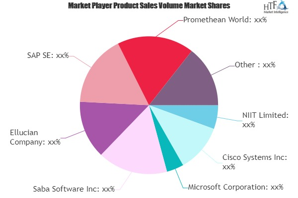 Interactive Education System Market