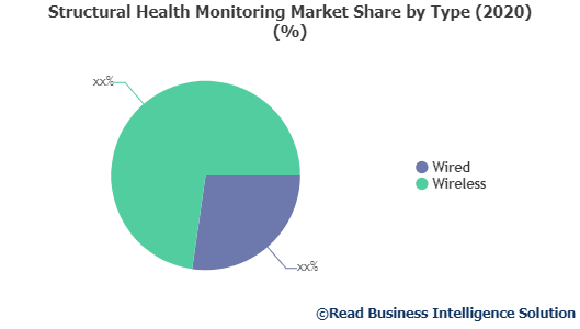 Structural Health Monitoring market size, Structural Health Monitoring market share, Structural Health Monitoring market trends, Structural Health Monitoring market, Readmarketresearch, Structural Health Monitoring