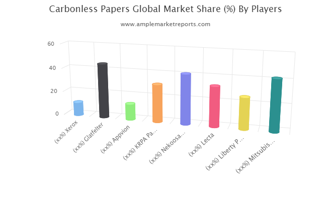 Carbonless Papers Market exclusive data analysis reveals the key trends & market analysis
